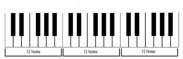 Piano Notes Diagram-12-Note-Repeats