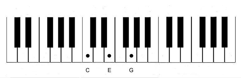 Piano Notes Diagram - Chord-C