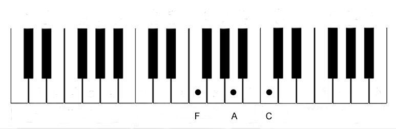 Piano Notes Diagram - Chord-F