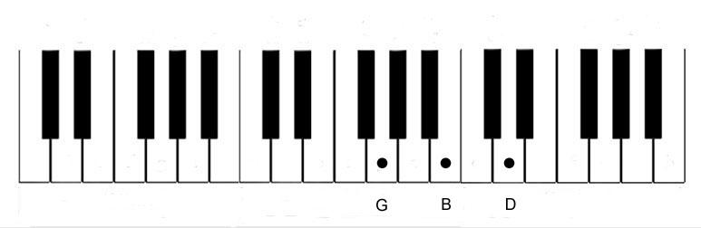 Piano Notes Diagram - Chord-G