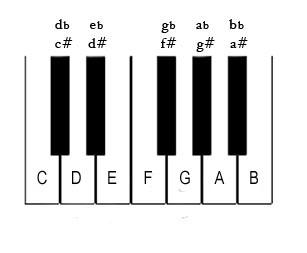 Piano Notes Diagram-Notes