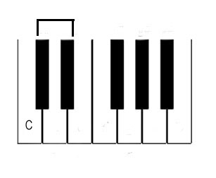 Piano Notes Diagram - Position-of-C